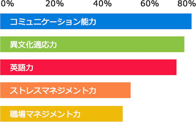 海外派遣者に求められる能力グラフ